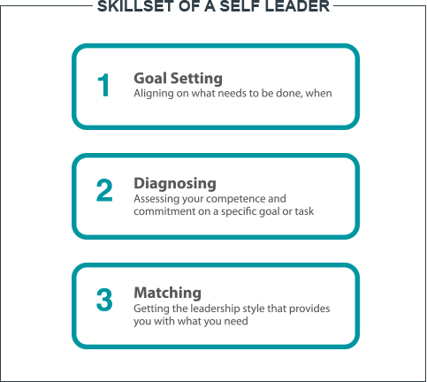 Situational self leadership skills diagram | Ken Blanchard