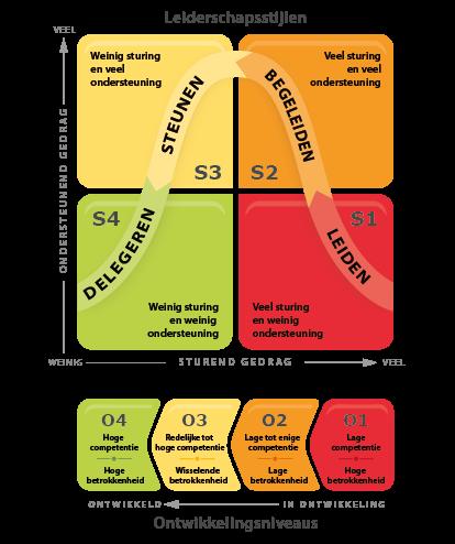 The Situational Leadership II situational leadership model | Ken Blanchard