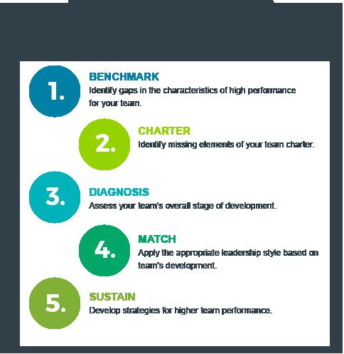 Team performance process team leadership model | Ken Blanchard